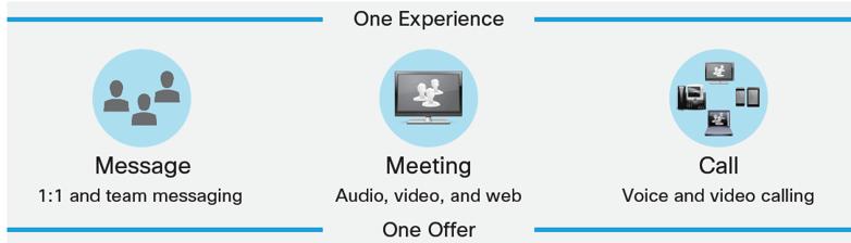 Cisco. message, meet, call