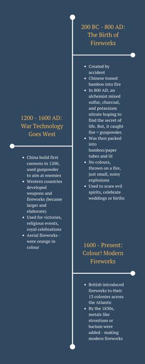 Timeline of Fireworks